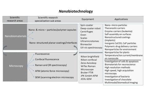 NanoBioTechnology Research topics