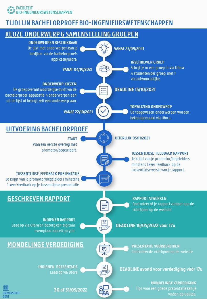 Tijdlijn Bachelorproef bio-ingenieurswetenschappen 2021-2022