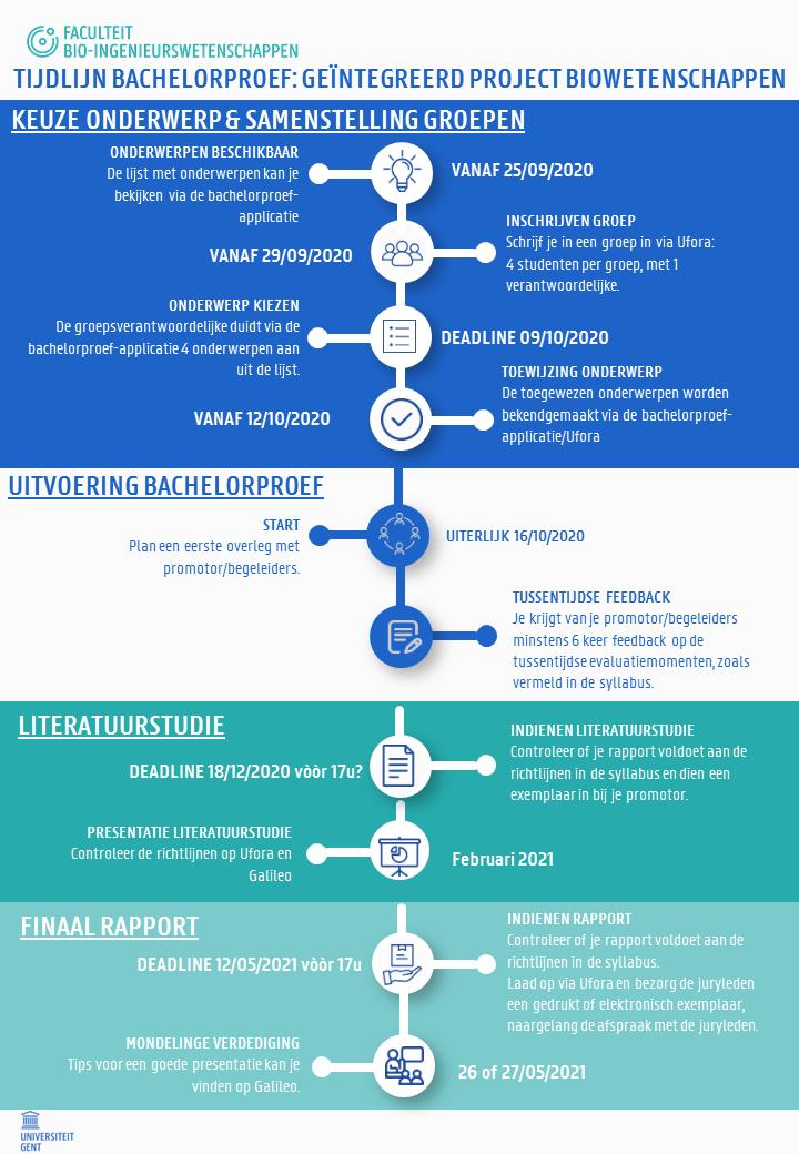 Tijdlijn Bachelorproef Biowetenschappen 2020-2021