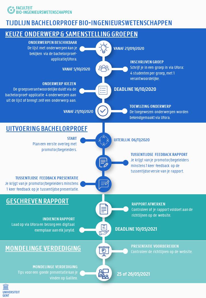 Tijdlijn bachelorproef bio-ingenieurswetenschappen 2020-2021