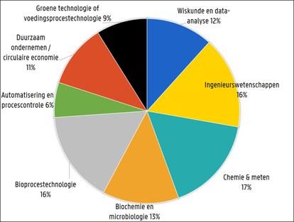 Bio-industriële wetenschappen