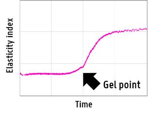 Rheolaser Graph