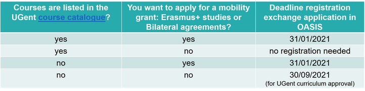 Deadline exchange application for courses