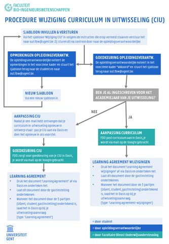 Wijziging CIU en Learning Agreement