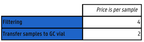 CRDS price per sample