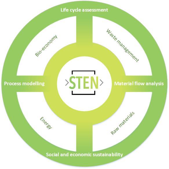STEN Research
