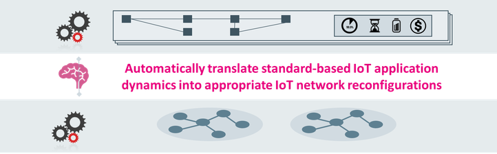 AppDaptive IoT network