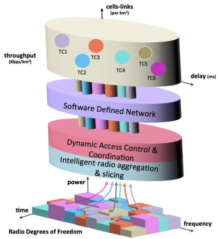 to realize realtime, end-to-end wireless networking by bridging real-time Software Defined Radio (through radio slicing and flexible resource allocation) and Software Defined Networking (through vertical network slicing) exploiting maximum flexibility at radio level, medium access level and network level, to meet very diverse application requirements.