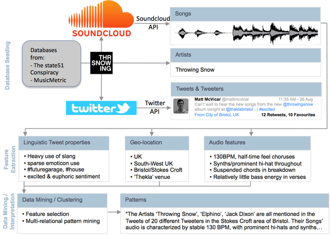 A possible flowchart for the discovery of emerging music genres, investigated in the DS4DEMS project (www.ds4dems.net).