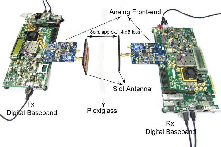 Real-time digital baseband implementation on FPGA for short-reach wireless communications