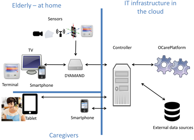 Organizing home care, by fusing data from sensors and systems and information from both formal and informal caregivers, using intelligent, semantic decision support services.