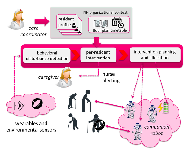 Sensors and wearables detect behavioral disturbances of persons with dementia in a nursing home. This information is used to schedule personalized interventions of a humanoid robot