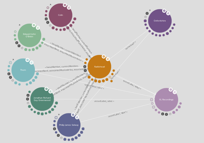 iLastic: Visual exploratory search engine on top of a Linked Data version of Wikipedia