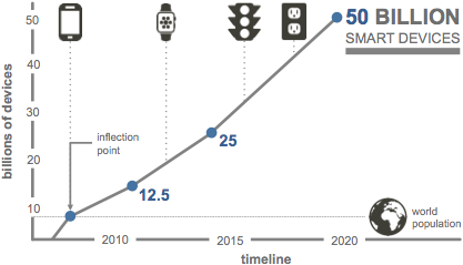Prediction of the number smart objects connected to the Internet up to 2020, based on analysis by Cisco