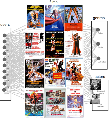 Our RMiner algorithm for relational pattern mining identifies a pattern involving 12 James Bond movies as the most interesting association in the database. The algorithm was not made aware of the fact that these movies are part of the same franchise.