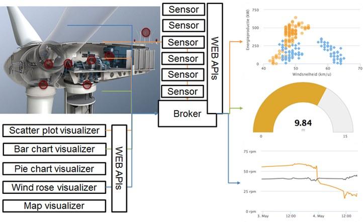 Multi-sensor architecture for condition monitoring in offshore wind turbines.