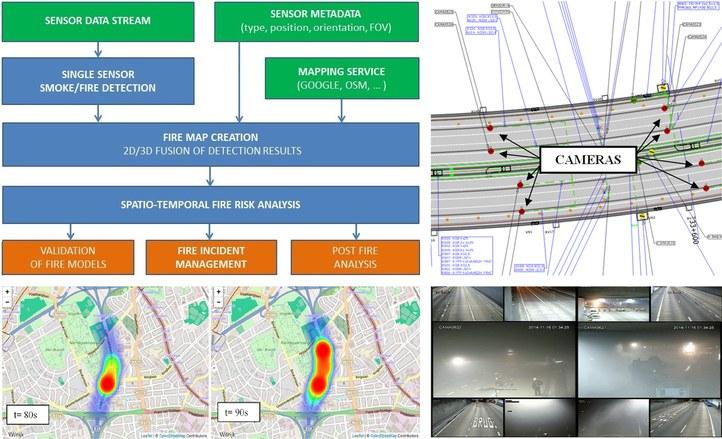 fireGIS framework for multi-view Video Fire Analysis. Large-scale fire tests Craeybeckxtunnel nov. 2014, Antwerp, Belgium.