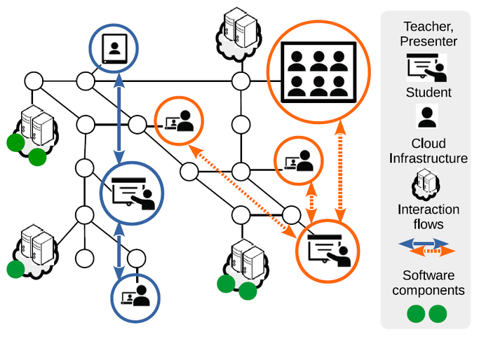 Cloud-based elastic media distribution for next-gen professional collaboration applications