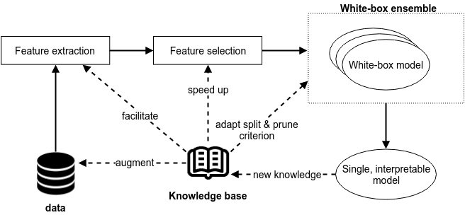 The different tracks on which research is performed into incorporating semantic background knowledge to steer white-box machine learning techniques and achieve a higher accuracy and a more interpretable model.