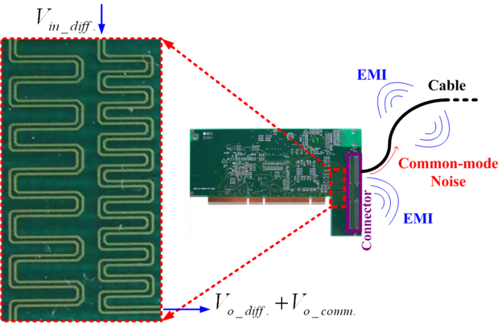 Signal Integrity aware design of a differential serpentine delay microstrip line (DSDML) on an industrial printed circuit board (PCB) for high-speed signaling.