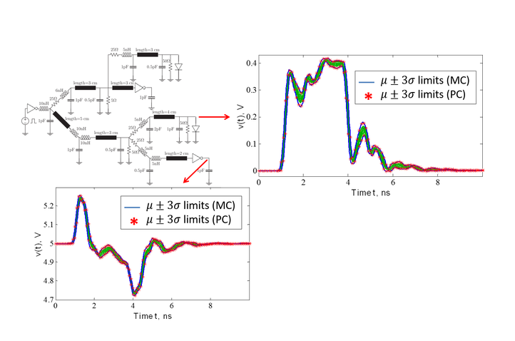 Stochastic modeling of interconnects and nonlinear, active circuits