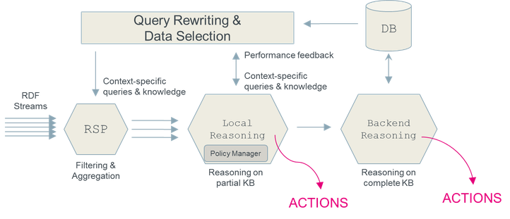 A context-aware, cascading stream reasoning framework, able to derive actionable insights from streaming data in a performant and scalable fashion