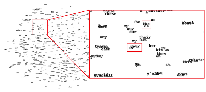"""Visualization of a word vector space of the 1000 most frequent words on Twitter. During training, the model learned which words are similar to each other. For example, the word """"the"""" is similar to the slang word """"da"""" on Twitter."""