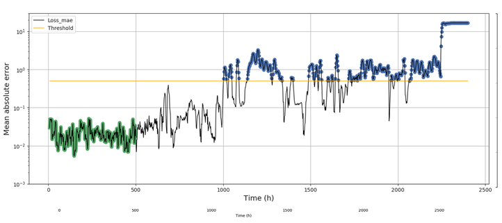 Indicator of anomalies in turbopump operation obtained using an autoencoder neural network