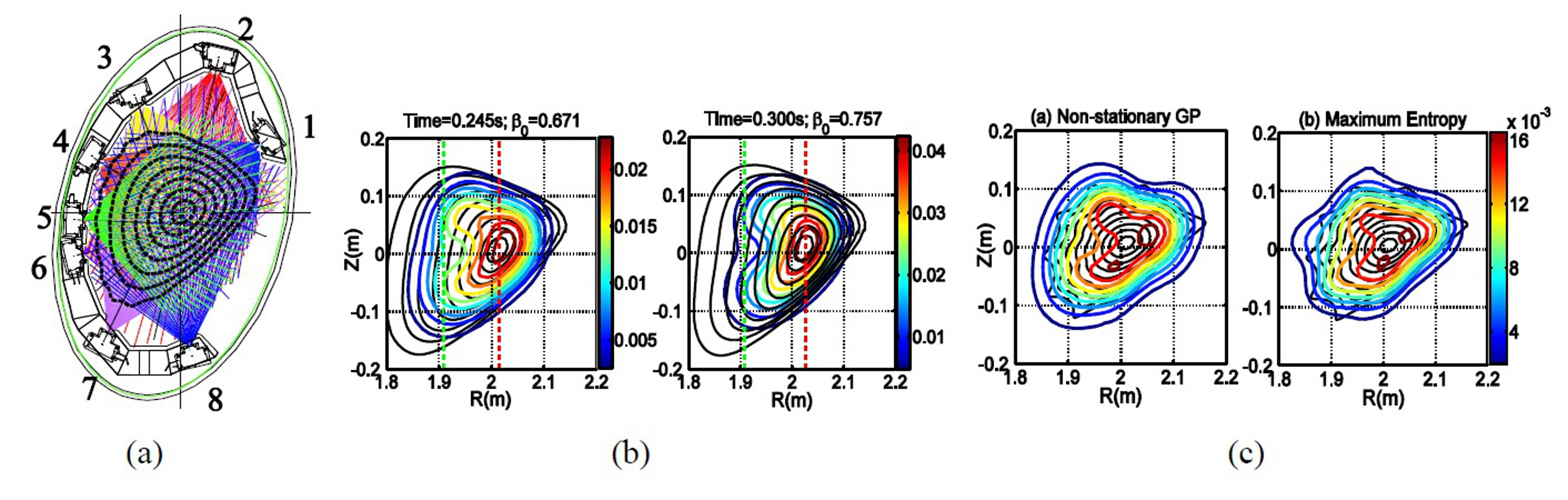 (a) View of the SXR lines-of-sight in the W7-AS stellarator. (b) Left panel: reconstruction of the SXR emissivity contours by means of Gaussian processes. Right panel: reconstruction using the maximum entropy method (MaxEnt). (c) Similar reconstructions in the presence of MHD mode activity. In both cases the developed Gaussian process method performs significantly better than MaxEnt.  (D. Li, PhD thesis; D. Li et al, EPS 2014)