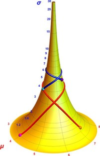 The tractroid (pseudosphere) as a model of the univariate Gaussian distribution. Every point on the surface represents a Gaussian with given mean μ and standard deviation σ. Two example geodesics are drawn and the corresponding geodesic distances are minimized in the GLS regression method.
