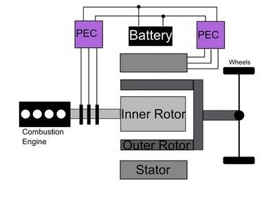 EVT-diagram