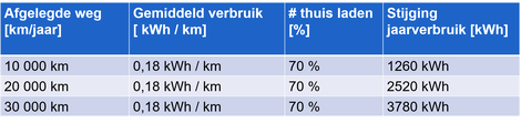 Gemiddeld verbruik gezin Vlaanderen = 3500 kWh (bron:VREG)
