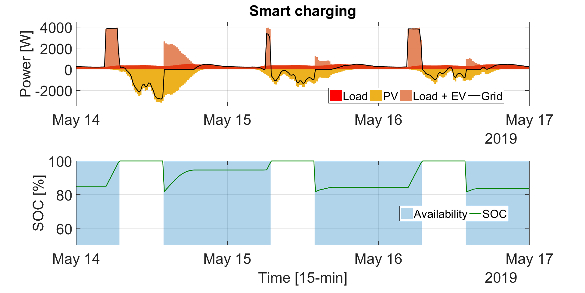 SmartCharging.png