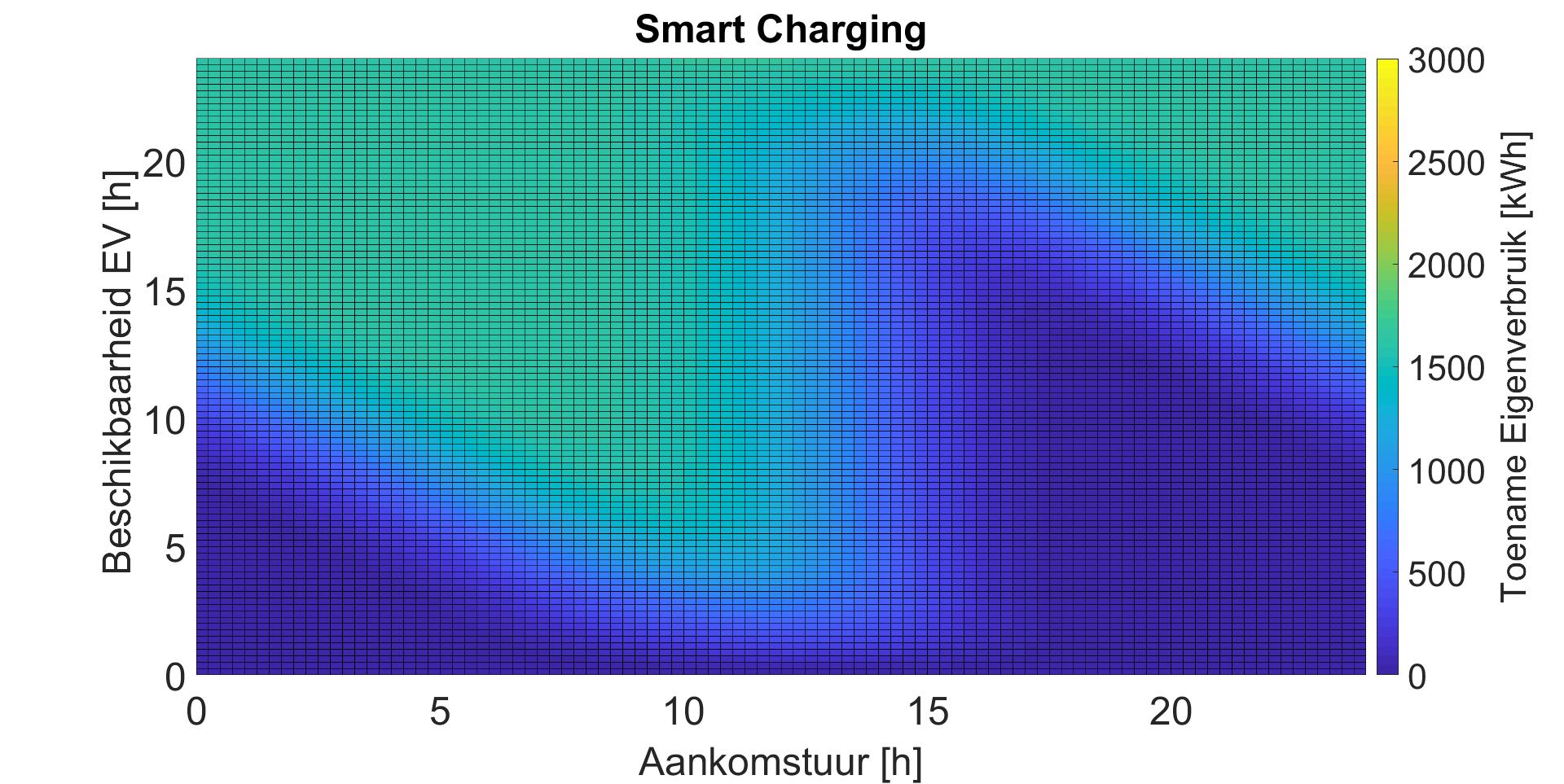 SmartCharging_sensitiviteit.png