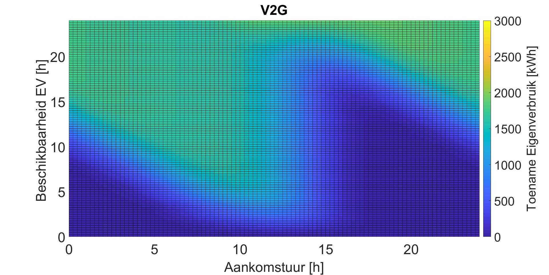 V2G_sensitiviteit.png