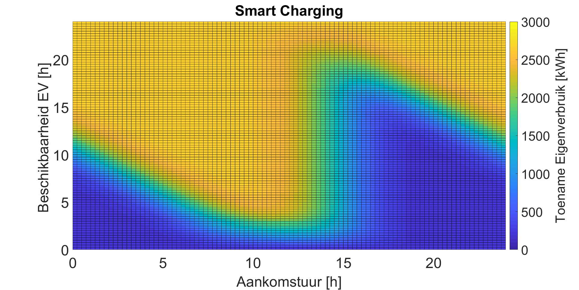 Smart_Charging_sensitiviteit.png