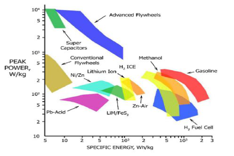 Technologie overview according to energy an power density