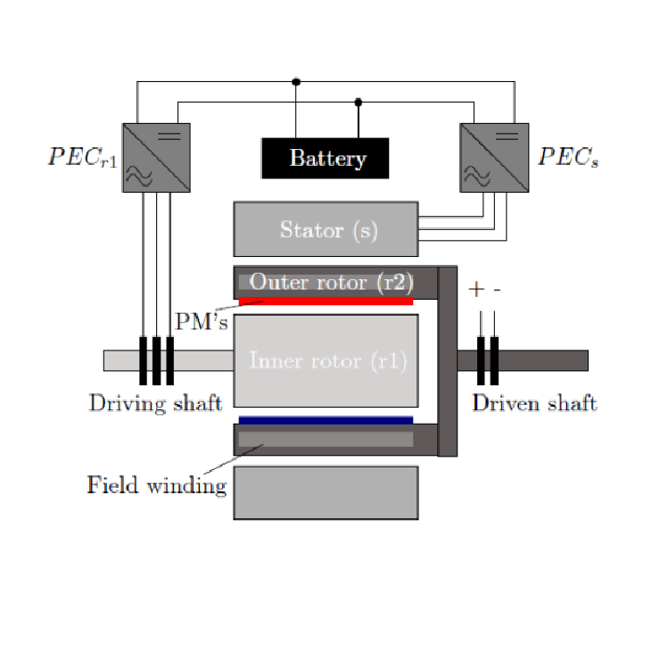 Thesis Control and fault tolerant operation of an Electrical Variable Transmission