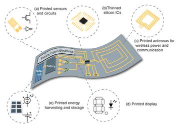 Flexibele, hybride elektronische schakeling (vergrote weergave)