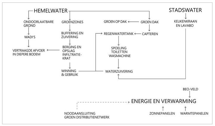 2021-05 Circulair water 2