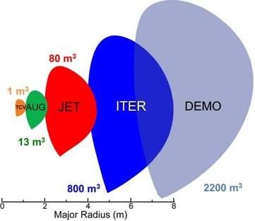 De nieuwe fusiemachine ITER en de geplande generatie van demonstratiereactoren DEMO zullen een stuk groter zijn dan de huidige tokamaks. Betrouwbare predicties voor de kwaliteit van de magnetische opsluiting van de thermische energie zijn essentieel