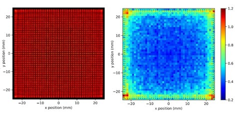 The neural network predicts the position of gamma events in 1 mm steps over a monolithic crystal detector (left). A quiver plot (right) shows spatial resolution on a colour scale and bias vectors as arrows.