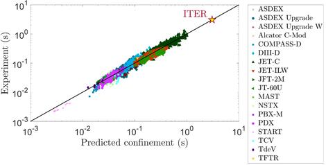De nieuwe standaard voorspelt in zeer goede mate de typische opsluitingstijd van thermische energie in de huidige generatie tokamaks, en leent zich uitstekend voor extrapolatie naar ITER.