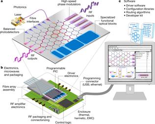programmable photonic circuits (vergrote weergave)