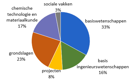 CTM_opbouw bachelor (percentages)
