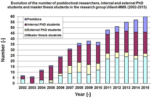 Graph showing the number of researchers in the Mechanics of Materials and Structures research group.
