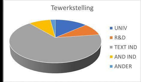 Tewerkstelling e-team (grafiek)