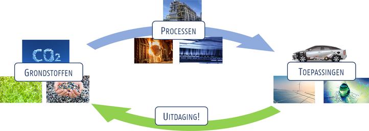 Grondstoffen-Processen-Toepassingen-Circulariteit