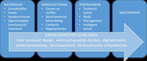 E-team inhoud structuur