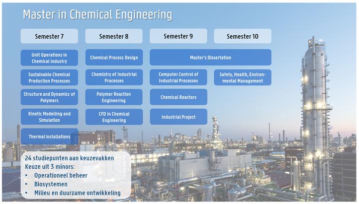 Programma MSc Chemical Engineering